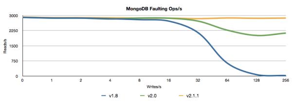 MongoDB Faulting Ops/s