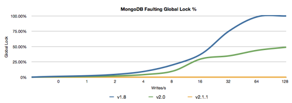 MongoDB Faulting Lock
